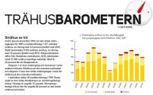 Trähusbarometern: Andelen småhus tappar mark sett till det ökade totala bostadsbyggandet