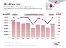 Versicherer leisten 340 Millionen Euro für Schäden durch Blitze: Blitzschutz und eine leistungsstarke Versicherung sinnvoll