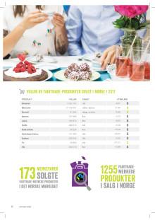 Fairtrade i det norske markedet 2017