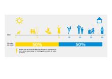 UV-exponering under en livstil
