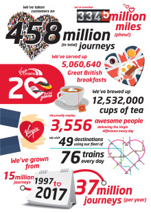 Virgin Trains celebrates 20 years on the tracks