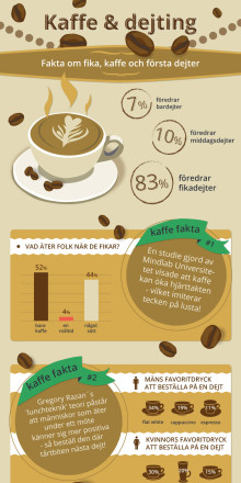 Ny undersökning: Den perfekta första dejten innehåller en kopp kaffe