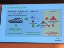 Återvinning av bilar – utmaning med framsteg