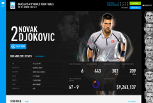 Sitecore and Lightmaker bring the Barclays ATP World Tour Finals to life online