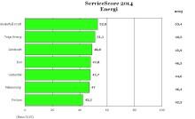 Skellefteå har redan vunnit - Skellefteå Kraft ger bäst service 2014!