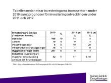 STD-företagen: Investeringssignalen juli 2011