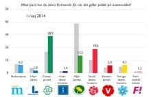 Stor väljarundersökning om mat och politik: Centern klar vinnare och MP tappar stort