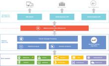 Sinequa zeigt Plattform für kognitive Suche auf dem Gartner Digital Workplace Summit 2016