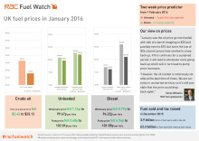 RAC Fuel Watch: January 2016 report
