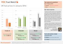 RAC Fuel Watch: January 2016 report