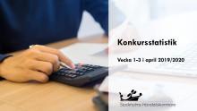 Företagskonkurser första tre veckorna i april
