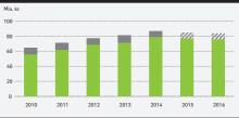 Danmark eksporterede energiteknologi og energiservice for knap 84 mia. kr. i 2016