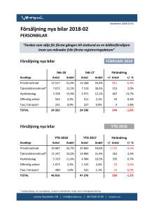 Försäljning nya bilar PB 2018-02