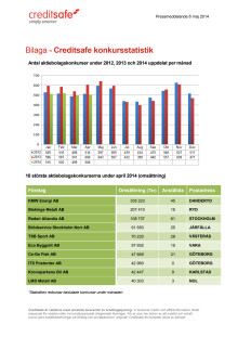 Bilaga - Creditsafe konkursstatistik april 2014