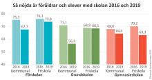 Föräldrar och elever ger  svagt betyg till svenska skolan