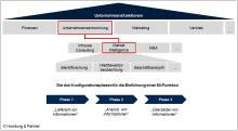 """""""Market Intelligence: Strategische Entscheidungsprozesse verbessern"""" -  Fachartikelveröffentlichung auf Marktforschung.de"""