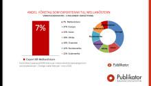 Sju procent av exporten i stora delar av Svensk verkstadsindustri går till Mellanöstern
