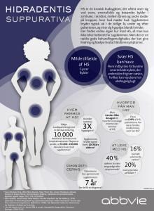 Værd at vide om hudsygdommen HS - Hidradentis Suppurativa