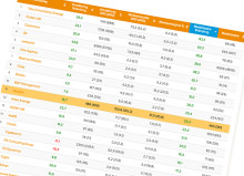 Netlight och McKinsey har högst marginaler i konsultbranschen