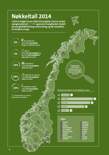 3,1 milliarder til energi- og klimaprosjekter i 2014