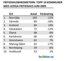 Fritidshusbarometern: Nu krymper utbudet av sommarstugor  i Skåne