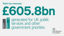 HMRC publishes Annual Report and Accounts for 2017 to 2018