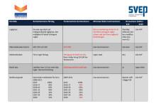 Presentation nya F-gasförordningen - så anser KVF och SVEP