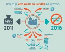 Fords hållbarhetsrapport för 2016 visar på globala framgångar