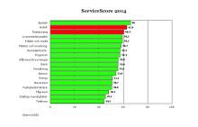 Fortsatt höga servicenivåer på hotell och restauranger!