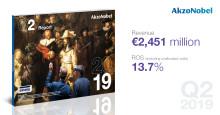 Les résultats du 2ème trimestre d'AkzoNobel reflètent les progrès accomplis dans le cadre de la stratégie 15% d'ici 2020, avec un résultat d'exploitation ajusté en hausse de 36 % malgré des conditions de marché toujours difficiles.