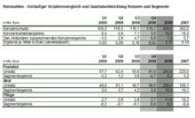 Umsatz in 2008 durch internes und externes Wachstum um knapp 65 Mio. Euro gestiegen