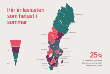 Ny undersökning visar: Västmanlänningarna kommer läsa mest i sommar