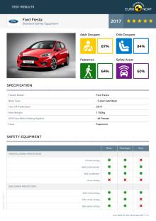 Ford Fiesta Euro NCAP test datasheet Sept 2017