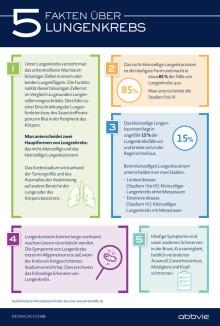 Factsheet: 5 Fakten über Lungenkrebs