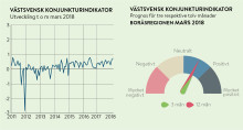 Optimism hos Borås företagare