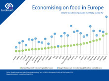People on lower incomes in Europe economising on food to make ends meet