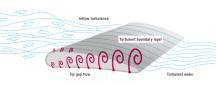 Vorticitet är ett nyckelbegrepp vid utveckling av allt tystare axialfläktar