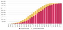 Sverige är på väg mot 2,5 miljoner laddbara fordon 2030