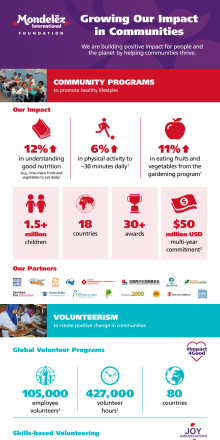 Mondelez International Foundation 2018 Infographic