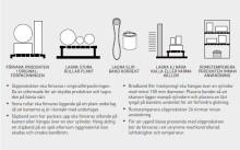 Tips och Råd - Så förvarar du dina flexibla slipprodukter