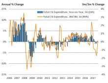 Decline in consumer spending during September points to continued weakness in UK economy