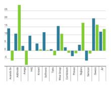 Högre marginaler för it-konsultbolagen men lägre för teknikkonsulterna