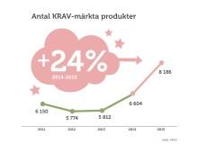 Rekordmånga nya KRAV-märkta produkter