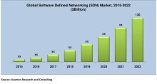 Report - Software Defined Networking (SDN) Market Set to Projected Over $130 Billion by 2022 Says Acumen Research and Consulting