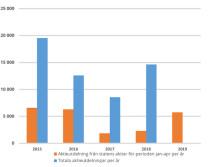 Underskott i statens budget i april