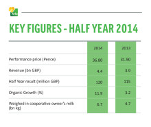 Key half year figures 2014