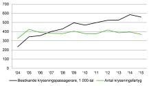 Antalet kryssningspassagerare i svenska hamnar minskar