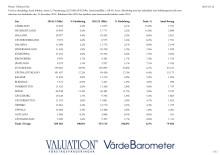 Värde per län 2014