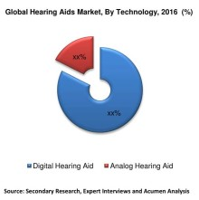 Expert Says Hearing Care Devices Market Worth Around $10 Billion By 2023