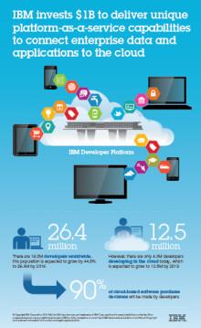 IBM vauhdittaa hybridipilvien aikakautta - Yli miljardi dollaria Platform-as-a-Service -ratkaisun kehittämiseen